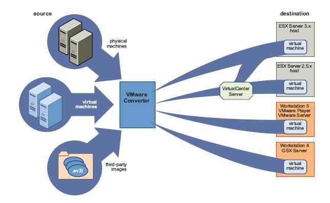 vmware_converter01.jpg