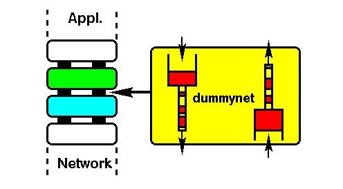 dummynet_01.jpg