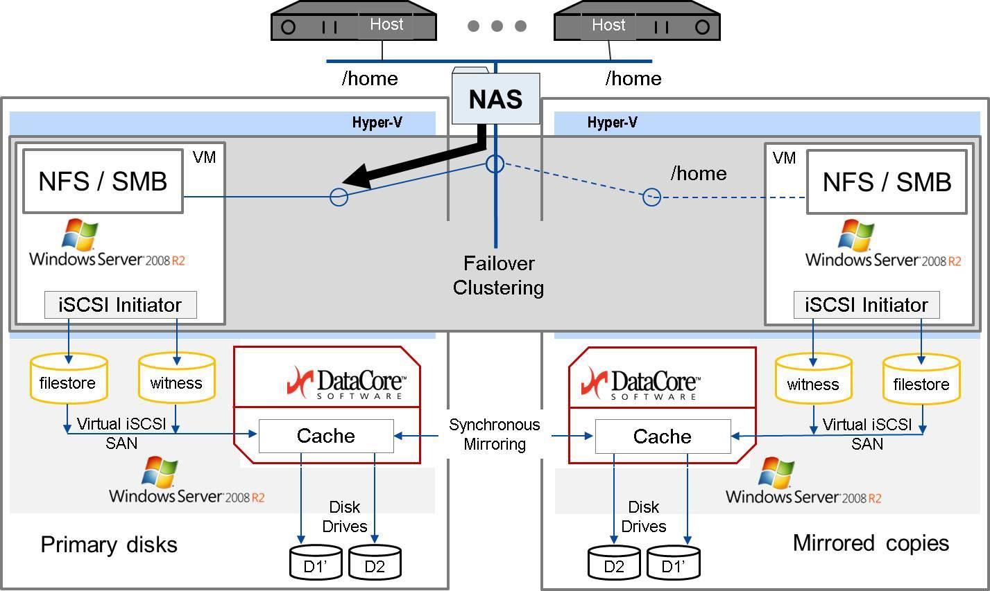 DataCore_NAS_Cluster_01
