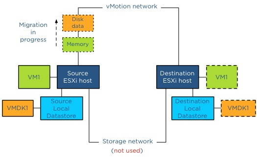 VMware_Storage_vMotion_01