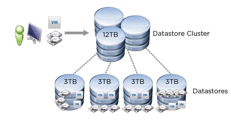VMware_StorageDRS_01