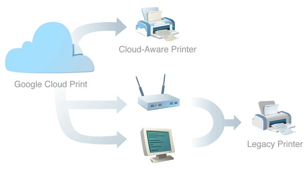 GoogleCloudPrint_01