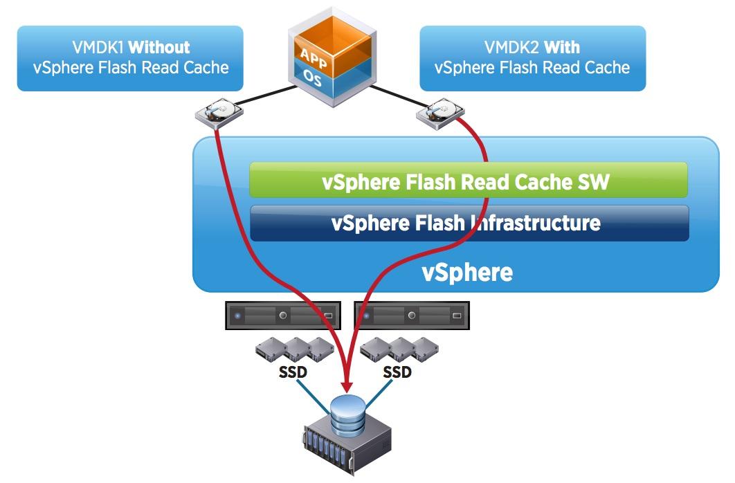 VMware_vSphereFlashReadCache_01