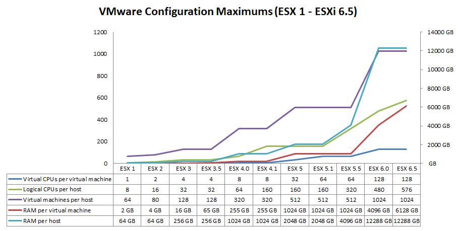 vmware-configuration-maximums-esx1-esxi65_02